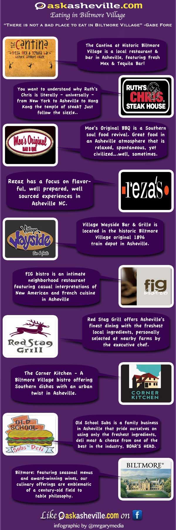 10 Asheville Restaurants & Eateries in Biltmore Village